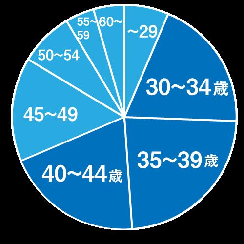 年齢グラフ「30台前半から40台前半がボリュームゾーン」