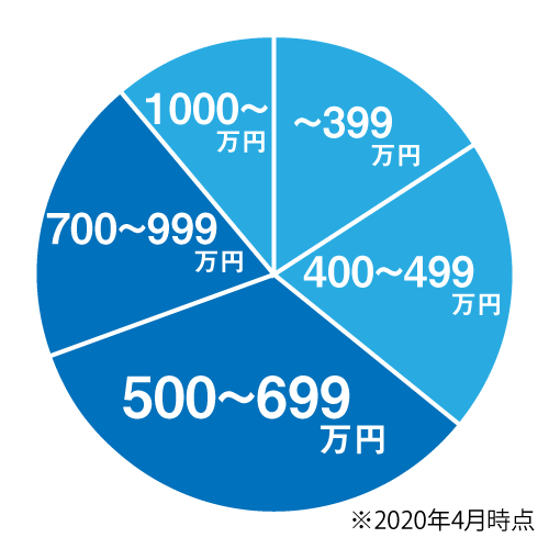 平均年収について500~699万円がボリュームゾーンのグラフ